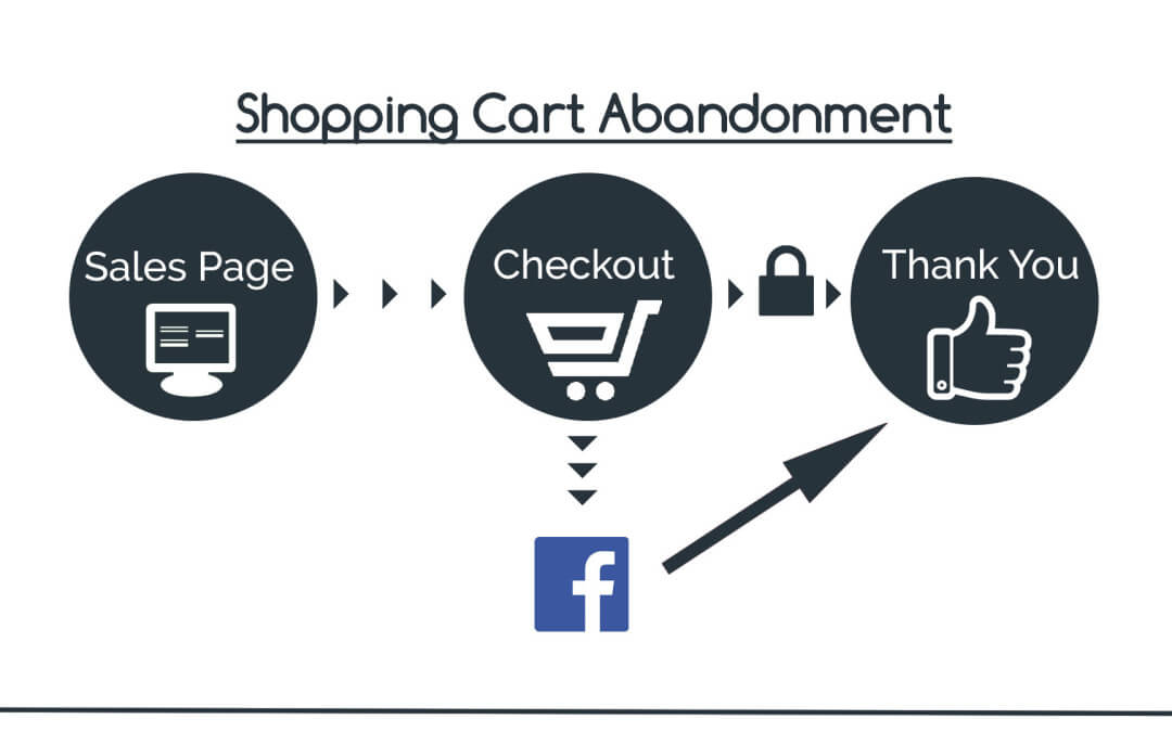 3 Killer Ways to Use Facebook Retargeting